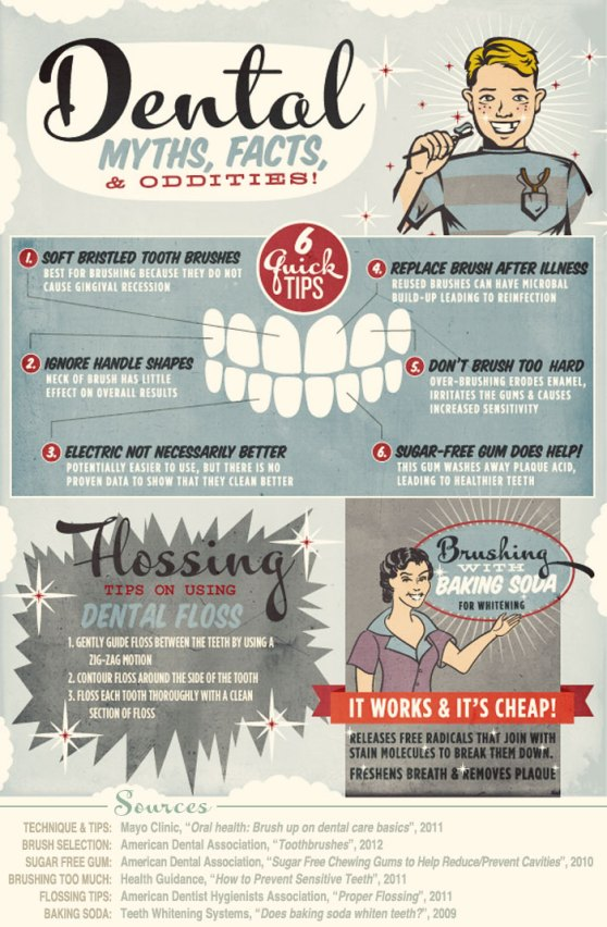 Dental Myths, Facts And Oddities