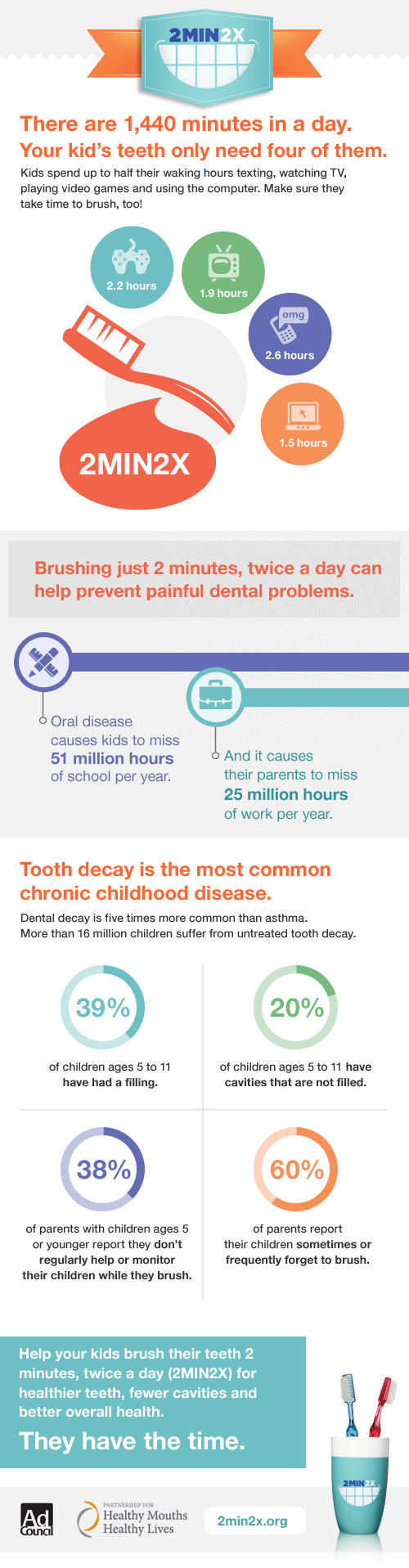 2min2x Tooth Brushing Facts for Kids